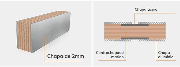 caracteristicas paneles thermia